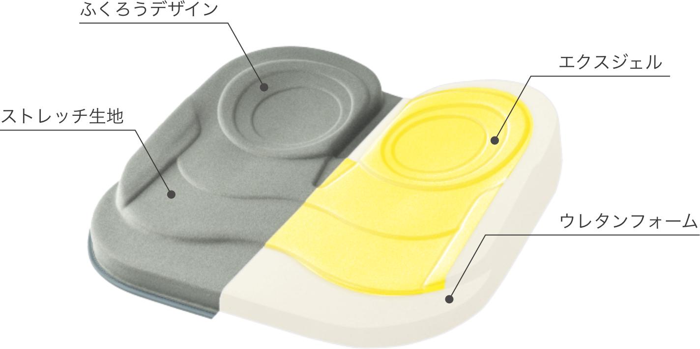 柔らかさと安定性を実現する素材